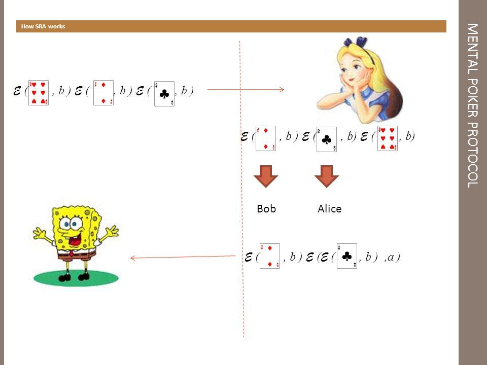 MENTAL POKER PROTOCOL How SRA works E (, b ) E (, b ) E (, b ) BobAlice E (, b ) E ( E (, b ),a )