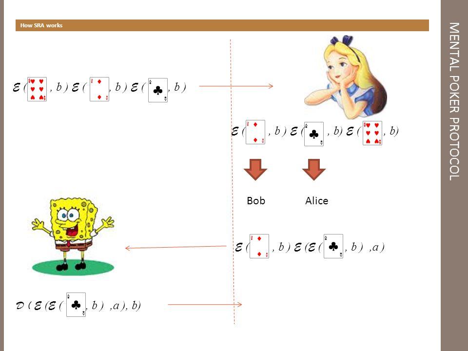MENTAL POKER PROTOCOL How SRA works E (, b ) E (, b ) E (, b ) BobAlice E (, b ) E ( E (, b ),a ) D ( E ( E (, b ),a ), b)