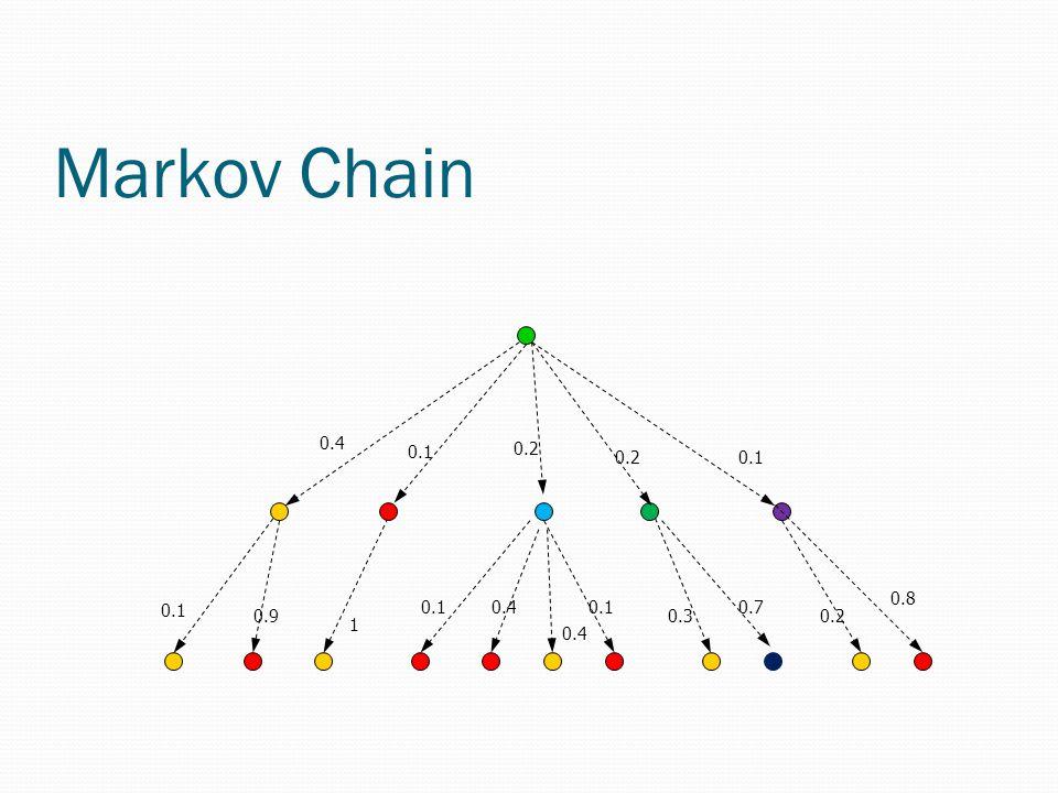 Markov Chain 0.4 0.1 0.2 0.1 0.4 1 0.1 0.4 0.90.3 0.7 0.8 0.1 0.2