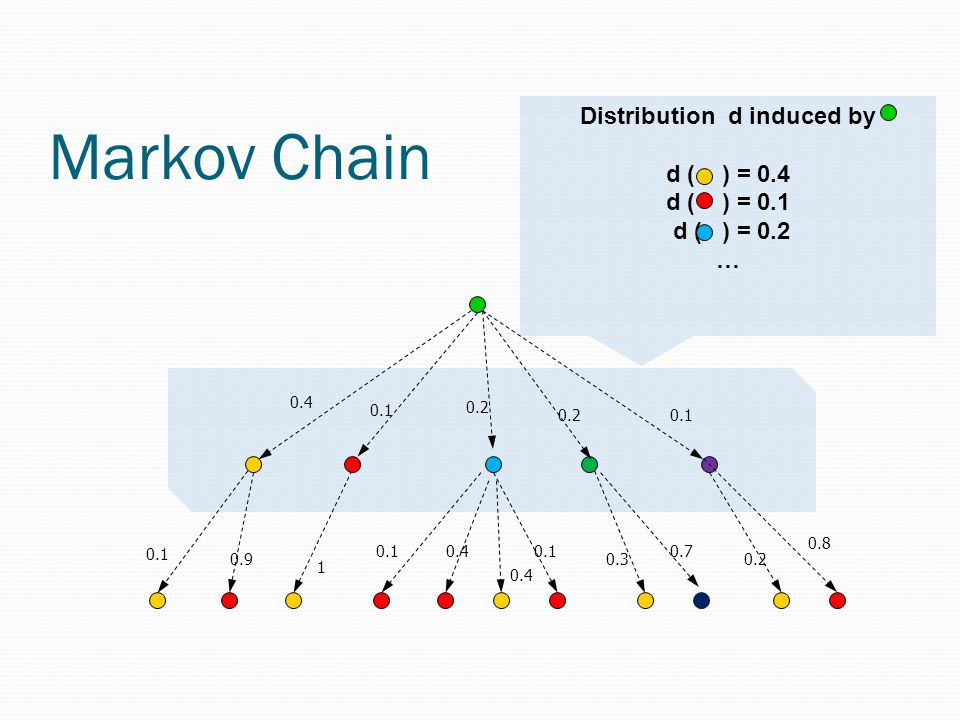 Markov Chain 0.4 0.1 0.2 0.1 0.4 1 0.1 0.4 0.90.3 0.7 0.8 0.1 0.2 Distribution d induced by d ( ) = 0.4 d ( ) = 0.1 d ( ) = 0.2 …