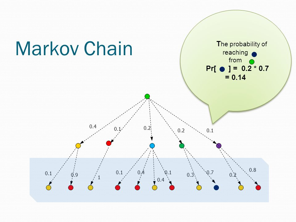 Markov Chain 0.4 0.1 0.2 0.1 0.4 1 0.1 0.4 0.90.3 0.7 0.8 0.1 0.2 T he probability of reaching from Pr[ ] = 0.2 * 0.7 = 0.14 T he probability of reaching from Pr[ ] = 0.2 * 0.7 = 0.14