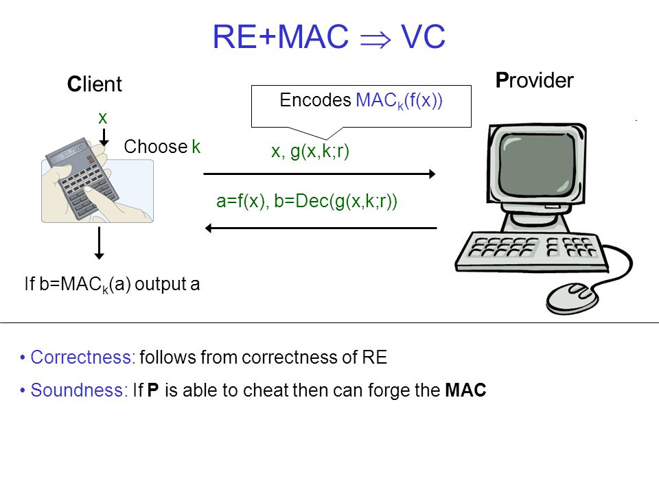 RE+MAC  VC x Client Provider a=f(x), b=Dec(g(x,k;r)( If b=MAC k (a) output a x, g(x,k;r) Correctness: follows from correctness of RE Soundness: If P