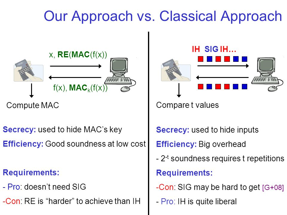 Our Approach vs. Classical Approach f(x), MAC k (f(x)) Compute MAC x, RE(MAC(f(x)) Secrecy: used to hide MAC's key Efficiency: Good soundness at low c