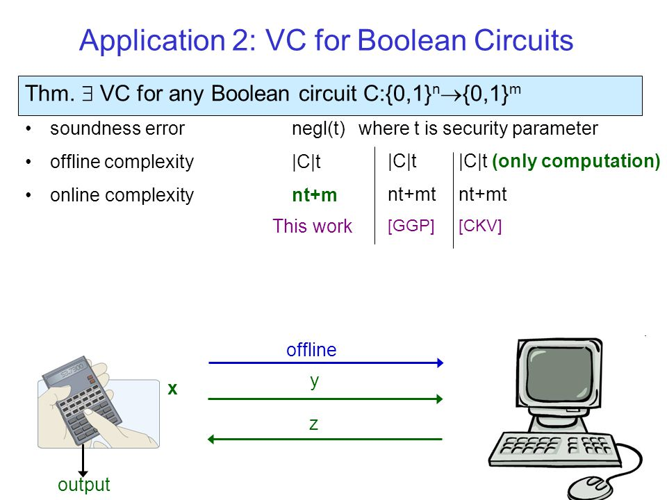 Application 2: VC for Boolean Circuits Thm.  VC for any Boolean circuit C:{0,1} n  {0,1} m soundness error negl(t) where t is security parameter off