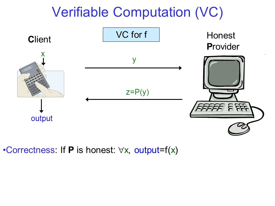 Verifiable Computation (VC) x Client Honest Provider output Correctness: If P is honest:  x, output=f(x) y z=P(y) VC for f
