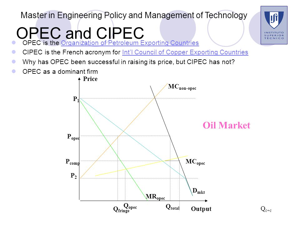 OPEC and CIPEC OPEC is the Organization of Petroleum Exporting CountriesOrganization of Petroleum Exporting Countries CIPEC is the French acronym for Int'l Council of Copper Exporting CountriesInt'l Council of Copper Exporting Countries Why has OPEC been successful in raising its price, but CIPEC has not.
