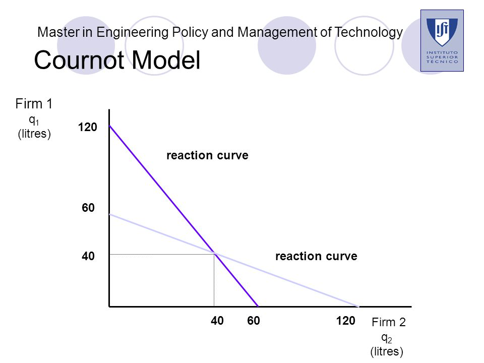 Cournot Model Firm 2 q 2 (litres) Firm 1 q 1 (litres) 120 60 120 40 6040 reaction curve Cournot Equilibrium Master in Engineering Policy and Management of Technology