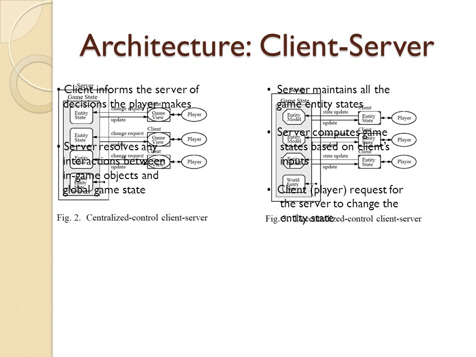 Architecture: Client-Server Server maintains all the game entity states Server computes game states based on client's inputs Client (player) request for the server to change the entity state Client informs the server of decisions the player makes Server resolves any interactions between in-game objects and global game state
