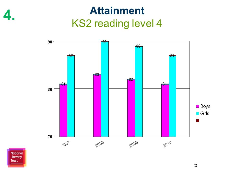 5 Attainment KS2 reading level 4 4.