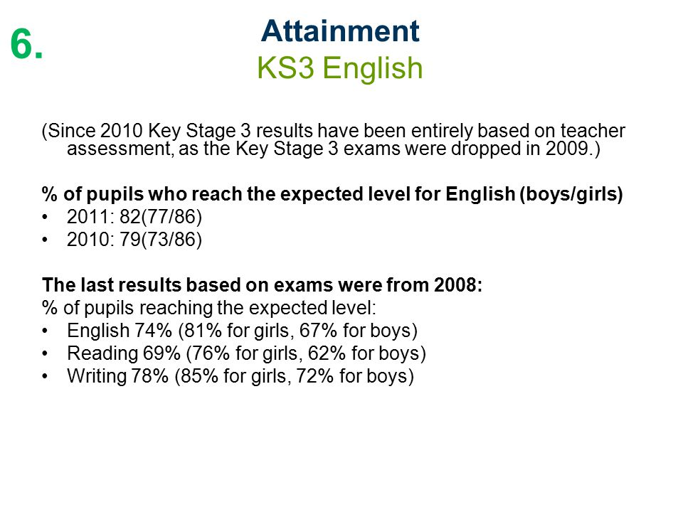 (Since 2010 Key Stage 3 results have been entirely based on teacher assessment, as the Key Stage 3 exams were dropped in 2009.) % of pupils who reach the expected level for English (boys/girls) 2011: 82(77/86) 2010: 79(73/86) The last results based on exams were from 2008: % of pupils reaching the expected level: English 74% (81% for girls, 67% for boys) Reading 69% (76% for girls, 62% for boys) Writing 78% (85% for girls, 72% for boys) Attainment KS3 English 6.
