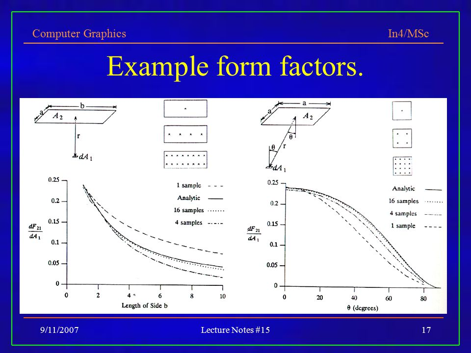 Computer Graphics In4/MSc 9/11/2007Lecture Notes #1517 Example form factors.