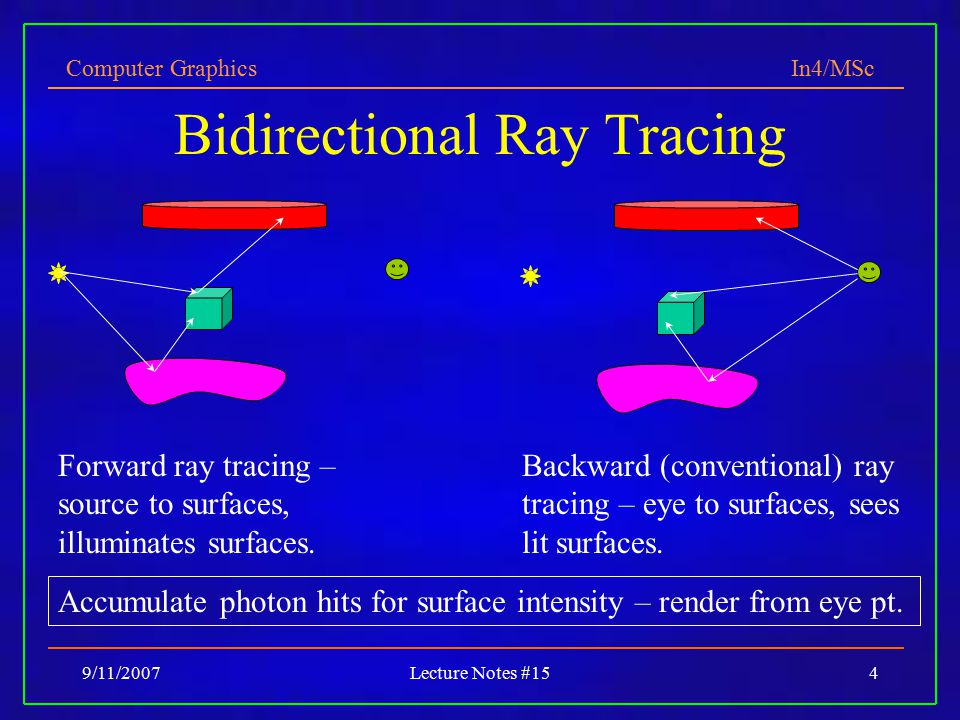 Computer Graphics In4/MSc 9/11/2007Lecture Notes #154 Bidirectional Ray Tracing Forward ray tracing – source to surfaces, illuminates surfaces.