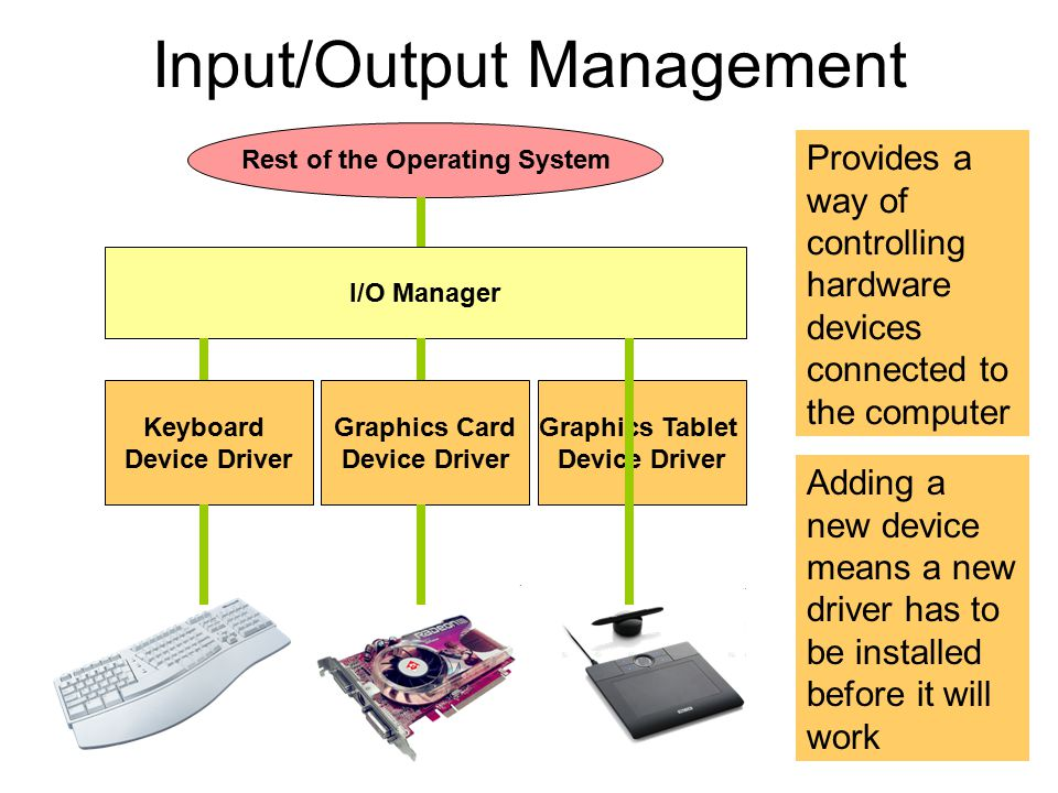 Input/Output Management I/O Manager Keyboard Device Driver Graphics Card Device Driver Graphics Tablet Device Driver Rest of the Operating System Provides a way of controlling hardware devices connected to the computer Adding a new device means a new driver has to be installed before it will work