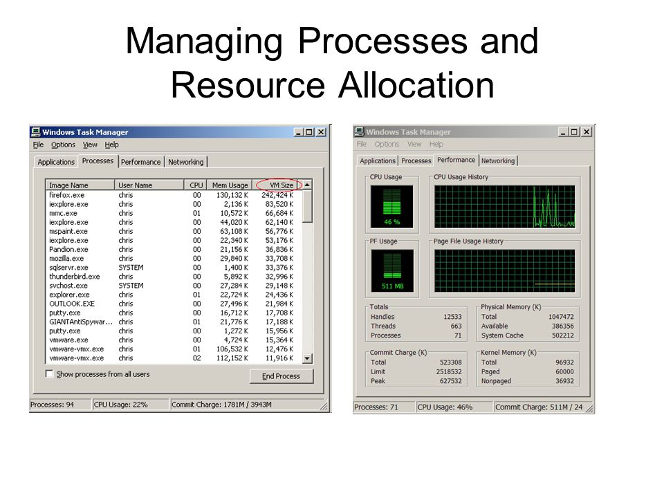 Managing Processes and Resource Allocation