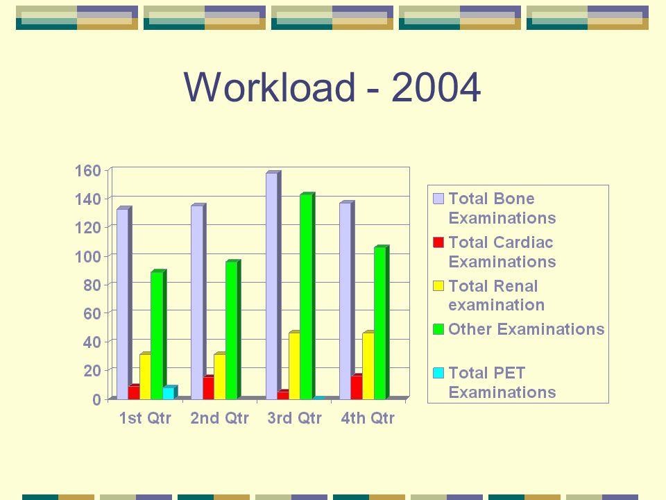 Workload 2005 (YTD)