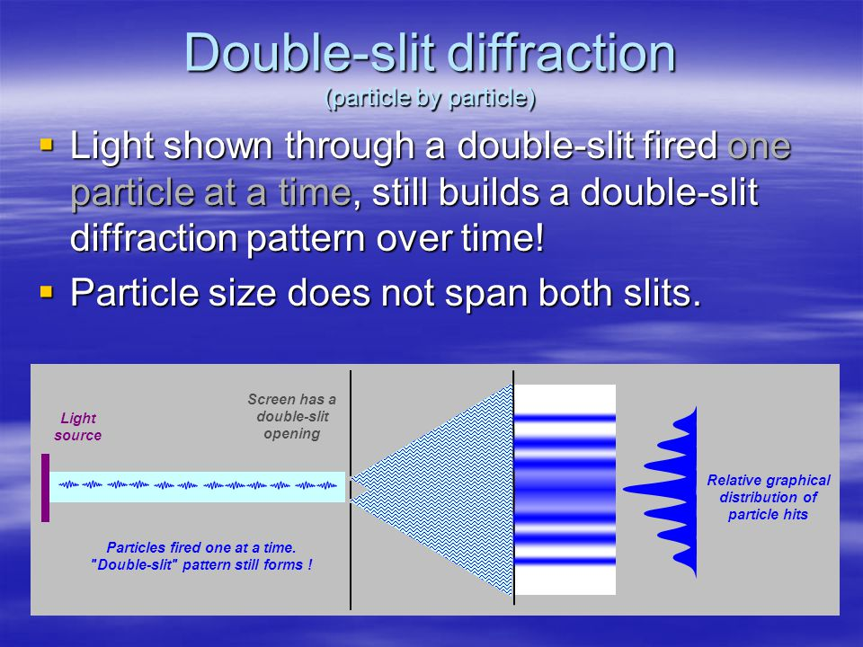 Double-slit diffraction (particle by particle)  Light shown through a double-slit fired one particle at a time, still builds a double-slit diffraction pattern over time.