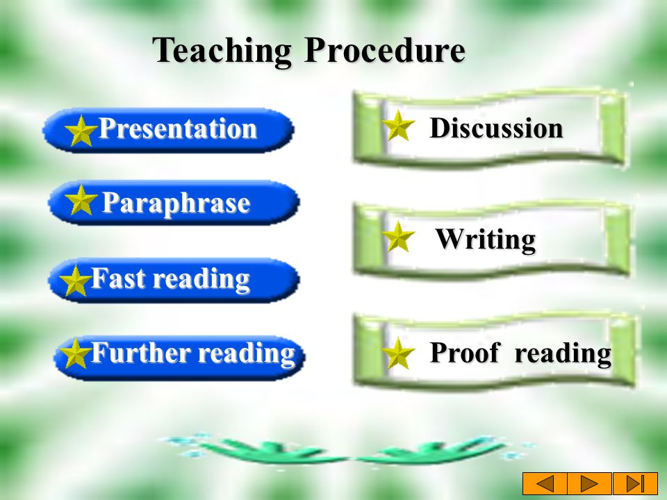 Presentation Presentation Discussion Fast reading Fast reading Teaching Procedure Writing Paraphrase Further reading Further reading Proof reading