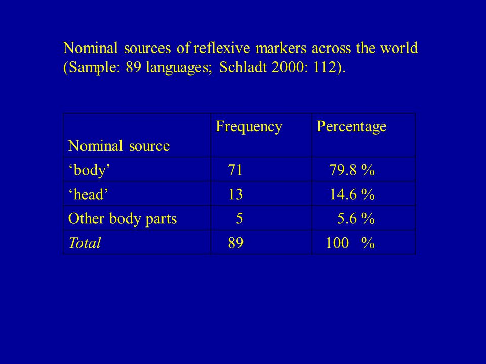 Nominal sources of reflexive markers across the world (Sample: 89 languages; Schladt 2000: 112).