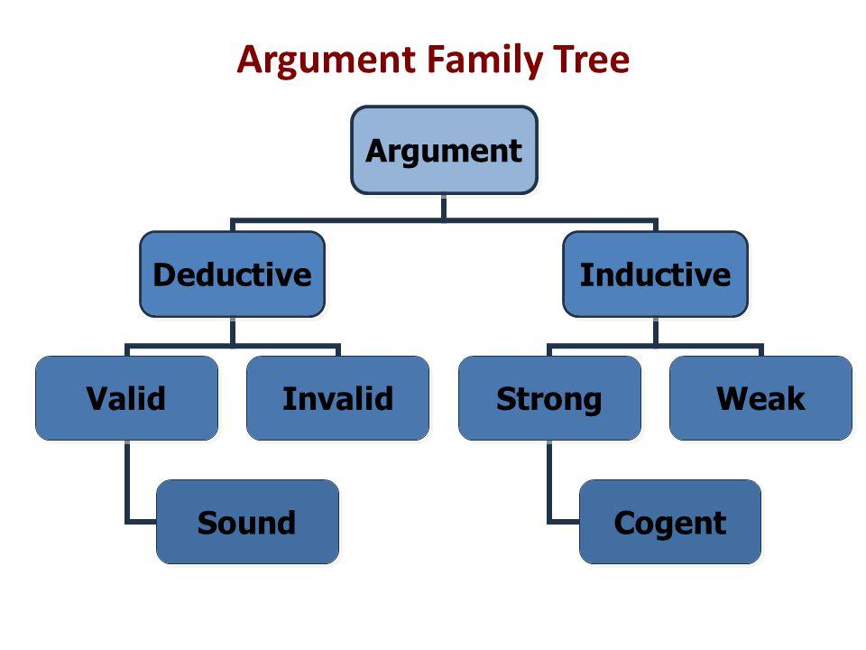 Argument Family Tree Argument Deductive Valid Sound Invalid Inductive Strong Cogent Weak