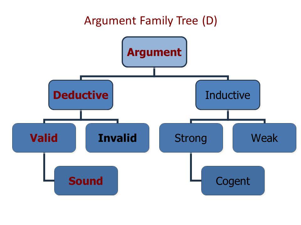 Argument Family Tree (D) Argument Deductive Valid Sound Invalid Inductive Strong Cogent Weak