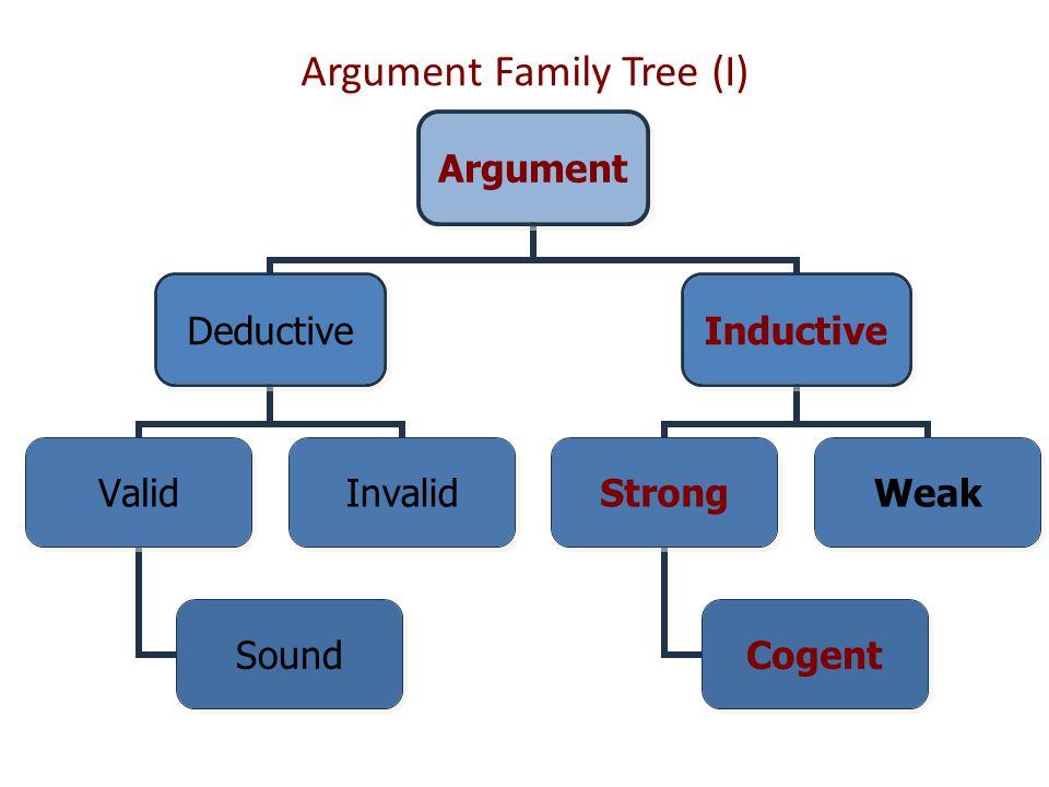 Argument Family Tree (I) Argument Deductive Valid Sound Invalid Inductive Strong Cogent Weak