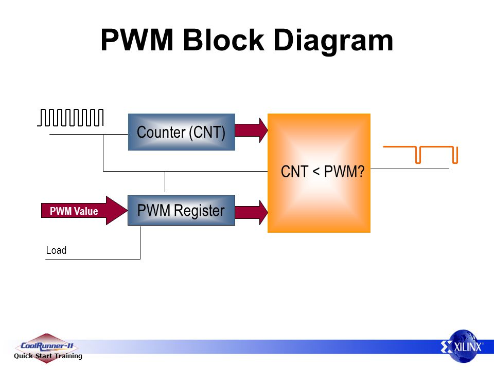 Quick Start Training PWM Block Diagram Counter (CNT) PWM Register PWM Value Load CNT < PWM?