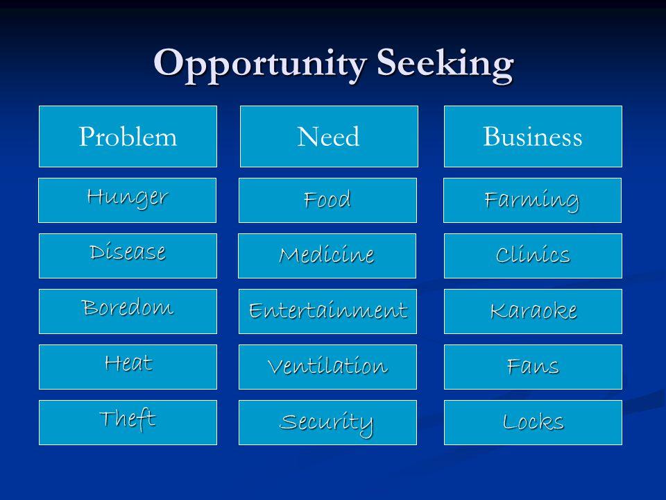 Opportunity Seeking ProblemNeedBusiness HungerFoodFarming DiseaseMedicineClinics BoredomEntertainmentKaraoke HeatVentilationFans TheftSecurityLocks