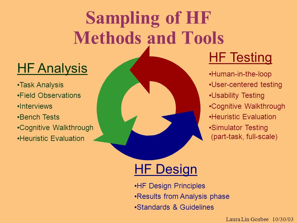 Laura Lin Gosbee 10/30/03 Sampling of HF Methods and Tools HF Analysis Task Analysis Field Observations Interviews Bench Tests Cognitive Walkthrough H