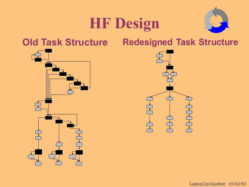Laura Lin Gosbee 10/30/03 HF Design Old Task Structure Redesigned Task Structure