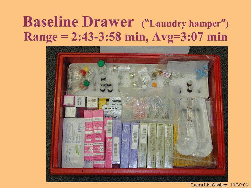 Laura Lin Gosbee 10/30/03 Baseline Drawer ( Laundry hamper ) Range = 2:43-3:58 min, Avg=3:07 min