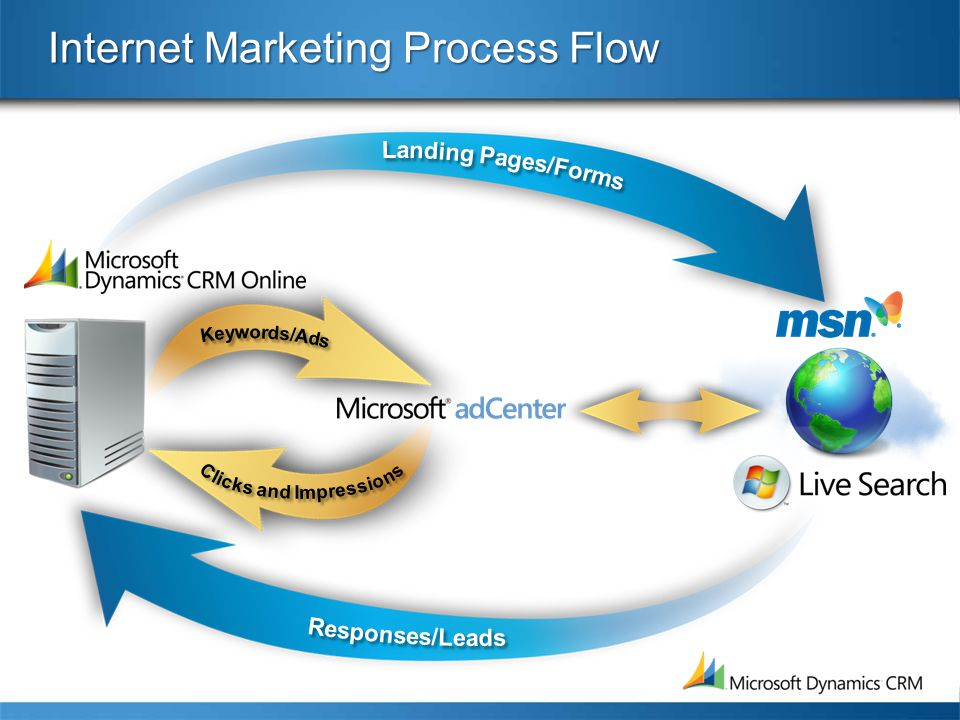 Internet Marketing Process Flow