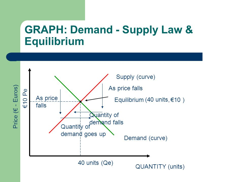 GRAPH: Demand - Supply Law & Equilibrium QUANTITY (units) Price (€ - Euros) Demand (curve) Supply (curve) Equilibrium 40 units (Qe) €10 Pe m (40 units, €10 ) As price falls Quantity of demand goes up As price falls Quantity of demand falls