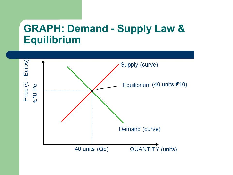 GRAPH: Demand - Supply Law & Equilibrium QUANTITY (units) Price (€ - Euros) Demand (curve) Supply (curve) Equilibrium 40 units (Qe) €10 Pe m (40 units, €10)