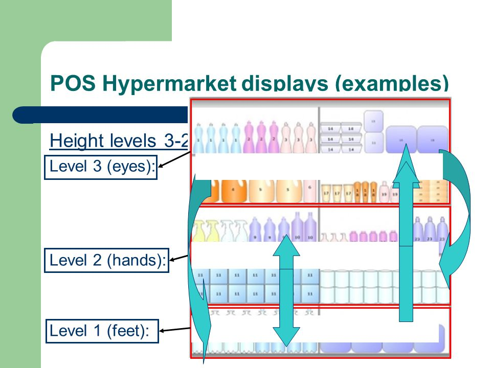 POS Hypermarket displays (examples) Height levels 3-2-1 Level 3 (eyes):to level 1 –32%; to level 2 –20% Level 2 (hands):to level 1 –40%; to level 3 +63% Level 1 (feet):to level 2 +34%; to level 3 +78%