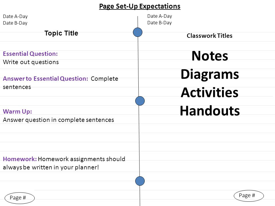 Essential Question: Write out questions Answer to Essential Question: Complete sentences Warm Up: Answer question in complete sentences Page # Homework: Homework assignments should always be written in your planner.