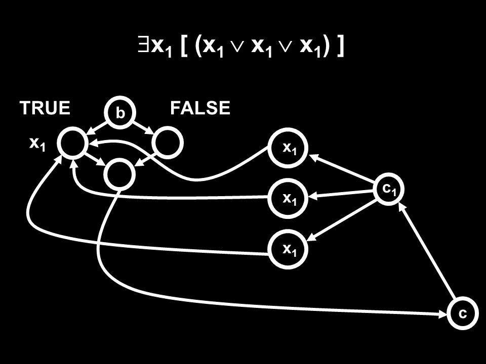b c TRUEFALSE x1x1 x2x2 xkxk c1c1 c2c2 cncn x1x1 (x 1  x 1  x 2 )  (  x 1   x 2   x 2 )  … x2x2 x2x2 x1x1 x1x1 x2x2