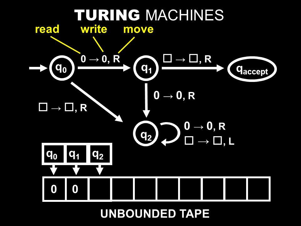 0 → 0, R readwritemove  → , R q accept 0 → 0, R  → , R 0 → 0, R  → , L TURING MACHINES UNBOUNDED TAPE 0 q0q0 q0q0 q1q1 q2q2 q1q1 q2q2 0