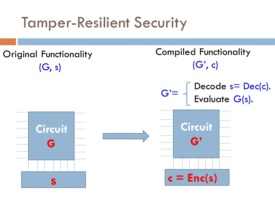 Tamper-Resilient Security Circuit G' c = Enc(s) Decode s= Dec(c).