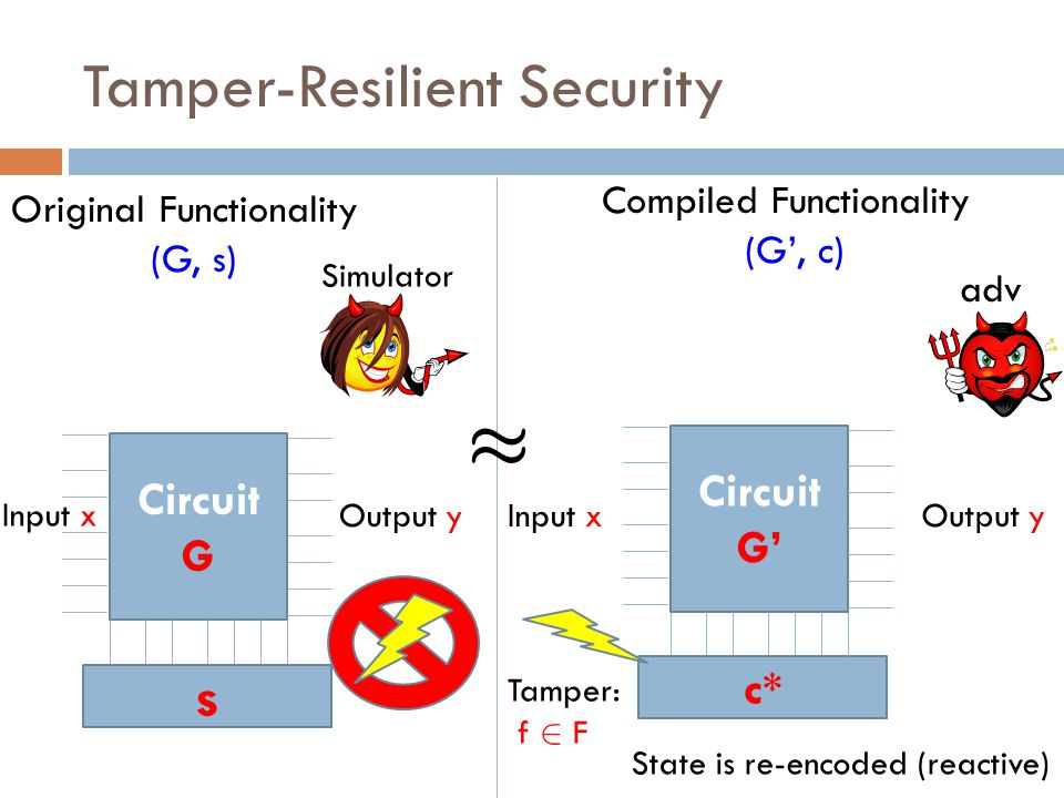 Tamper-Resilient Security Circuit G' c* Circuit G s Original Functionality (G, s) Compiled Functionality (G', c) Tamper: f 2 F Input xOutput y adv State is re-encoded (reactive) Input x Output y Simulator ¼