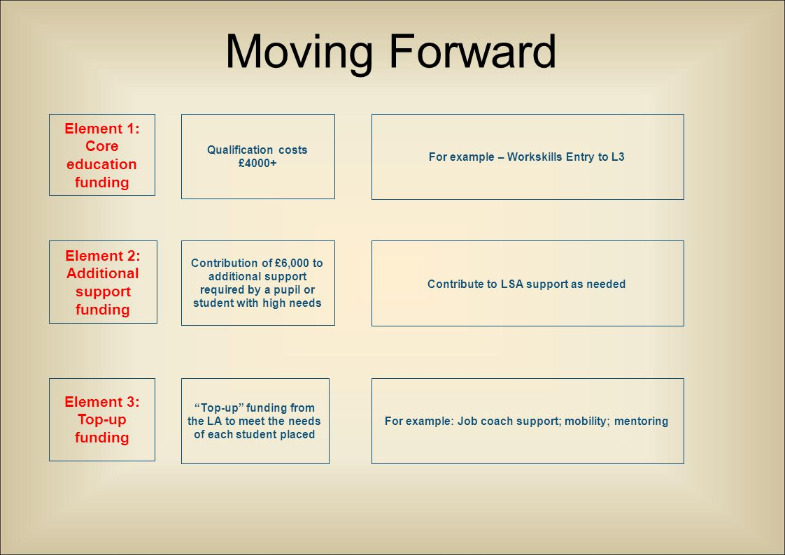 """Moving Forward Element 2: Additional support funding Element 3: Top-up funding """"Top-up"""" funding from the LA to meet the needs of each student placed C"""