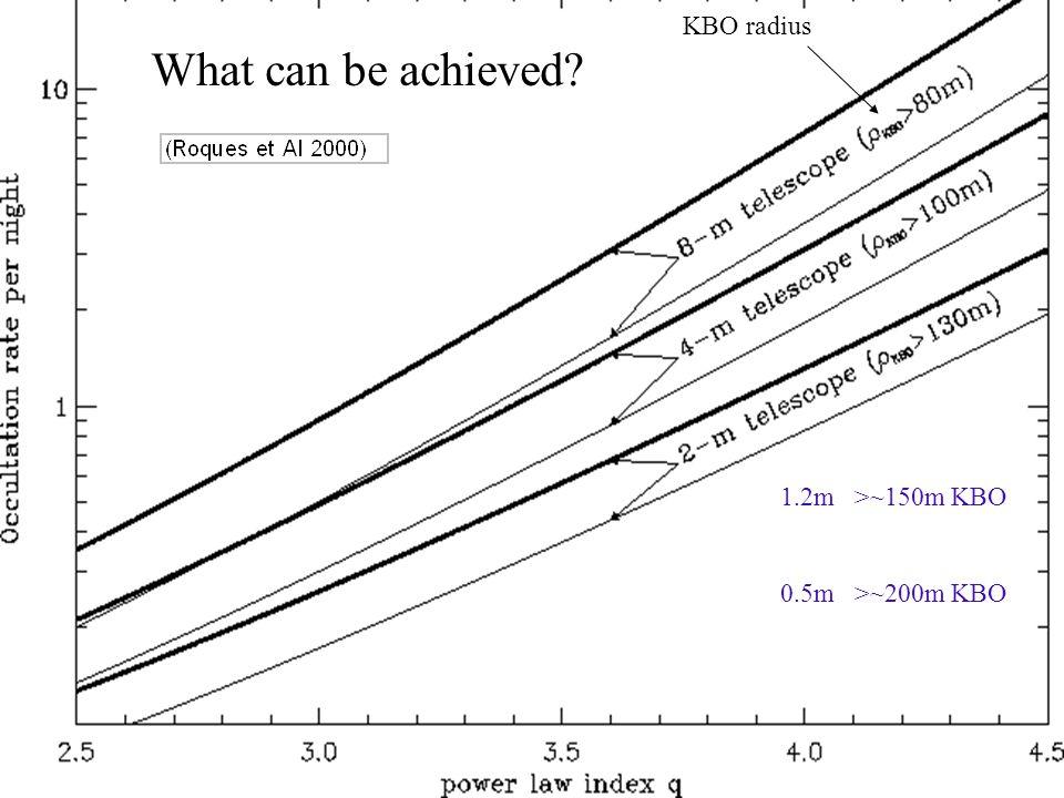 What can be achieved KBO radius 1.2m >~150m KBO 0.5m >~200m KBO