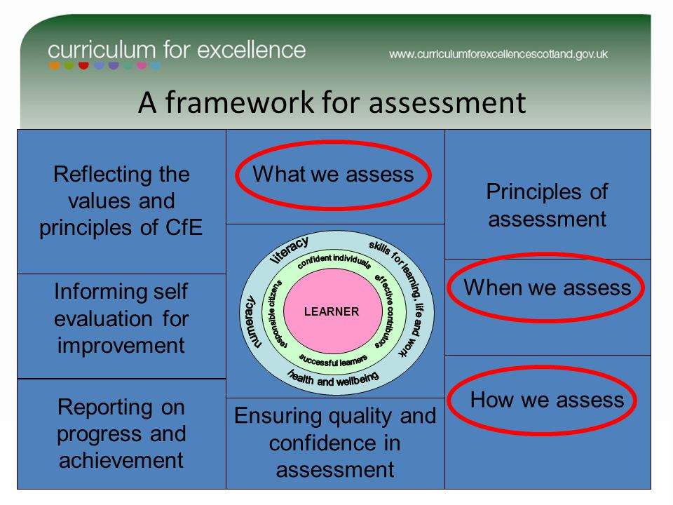A framework for assessment LEARNER Informing self evaluation for improvement Reporting on progress and achievement How we assess Principles of assessment What we assess When we assess Ensuring quality and confidence in assessment Reflecting the values and principles of CfE