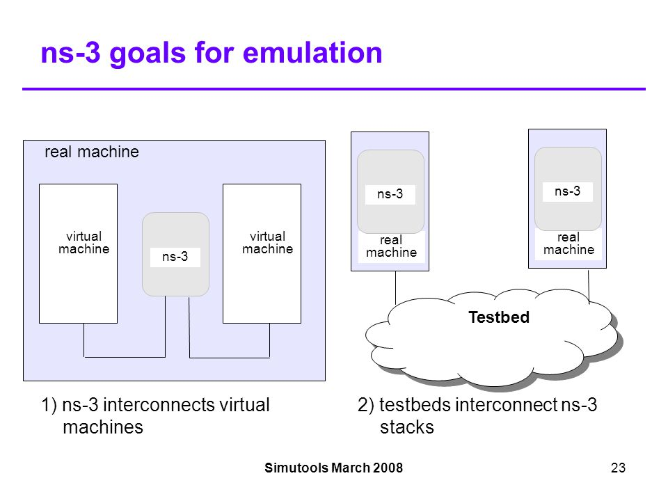 Simutools March 200823 ns-3 goals for emulation virtual machine ns-3 virtual machine real machine ns-3 Testbed real machine ns-3 1) ns-3 interconnects virtual machines 2) testbeds interconnect ns-3 stacks real machine