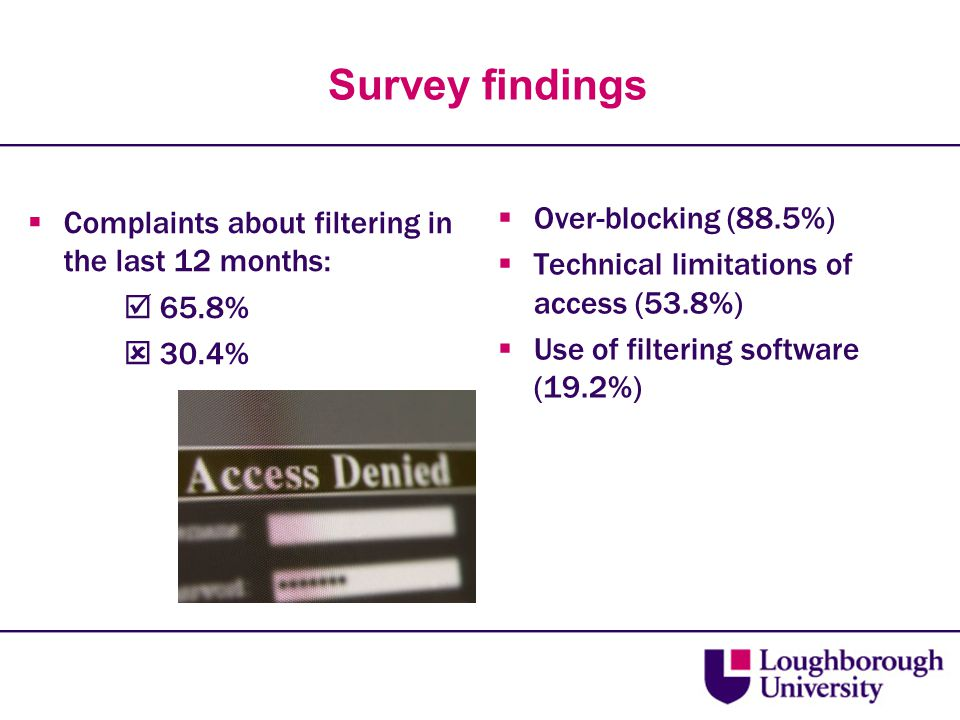 Survey findings  Complaints about filtering in the last 12 months:  65.8%  30.4%  Over-blocking (88.5%)  Technical limitations of access (53.8%)  Use of filtering software (19.2%)