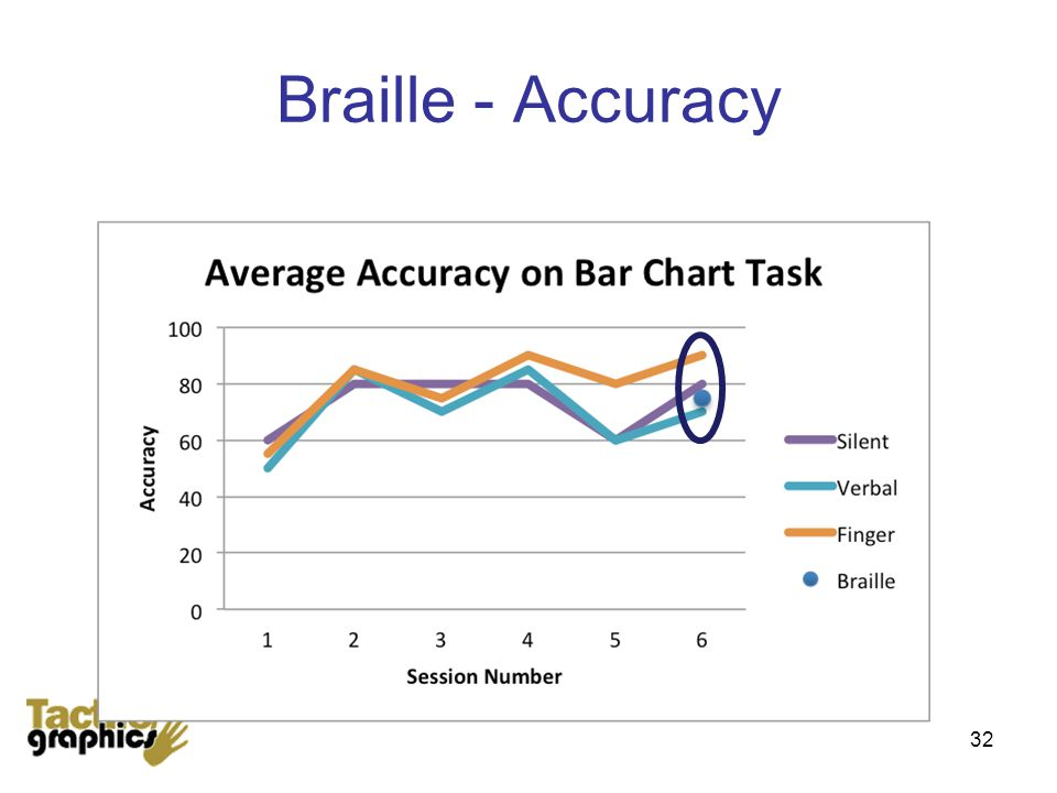 Braille - Accuracy 32