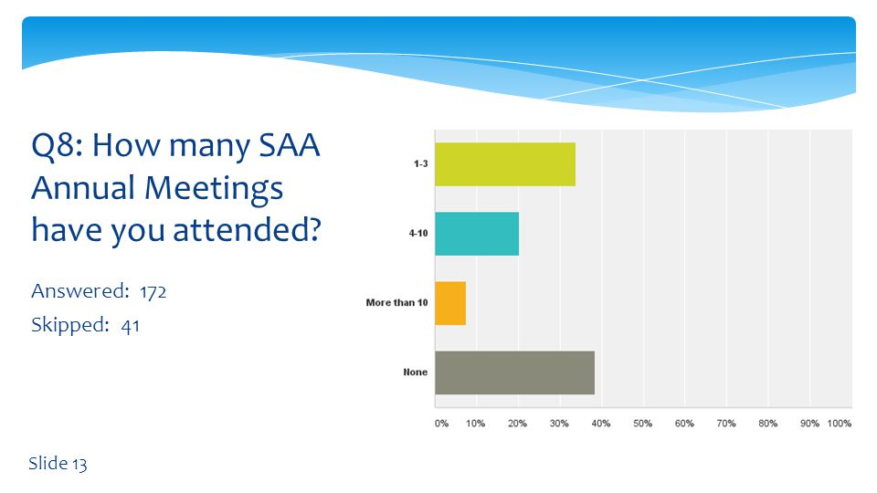 Answered: 122 Skipped: 91 Q9: If you have attended SAA Annual Meetings, did you receive travel funds from your institution to cover costs.