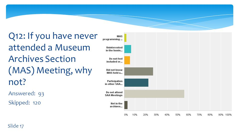 Answered: 93 Skipped: 120 Q12: If you have never attended a Museum Archives Section (MAS) Meeting, why not.