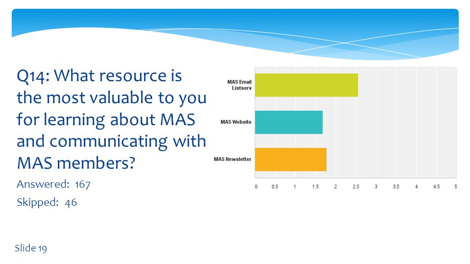 Q14: What resource is the most valuable to you for learning about MAS and communicating with MAS members.
