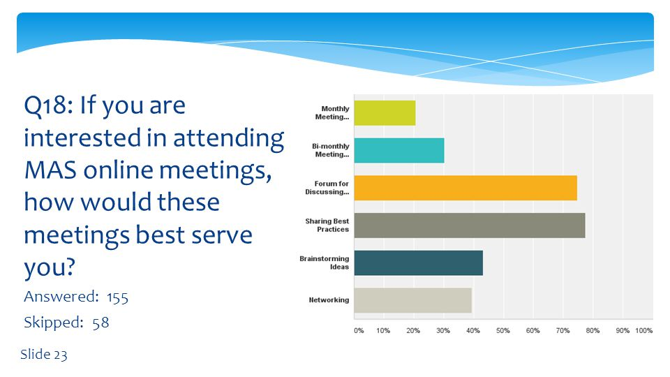 Answered: 164 Skipped: 49 Q19: If you are not interested in attending MAS online meetings, why not.
