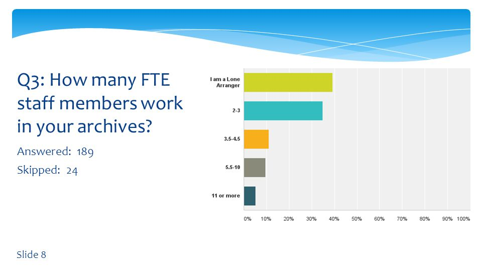 Answered: 189 Skipped: 24 Q3: How many FTE staff members work in your archives Slide 8